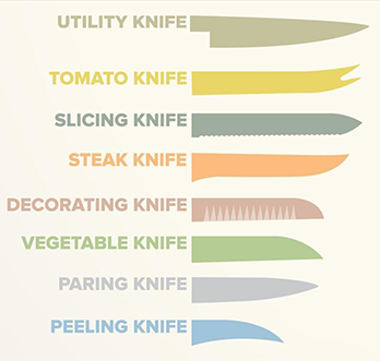knife by each use